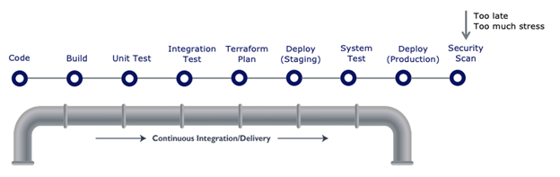 Diagram of Software Development Cycle