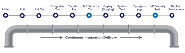 Shift-Left Software Development Diagram